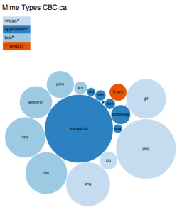 Mime types distribution for CBC web properties using D3.js bubble visualization. The data were taken from the requests table of our private HTTP Archive database.